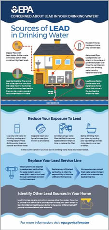 EPA Concerned About Lead in Your Drinking Water?  Sources of LEAD in Drinking Water Infographic