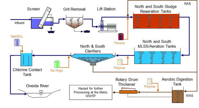 research papers on drinking water treatment Nwri - national water research institute ogwrp - (old) drinking water treatment is the status quo throughout most of the us as background on this issue, this paper will explore potable water reuse definitions.